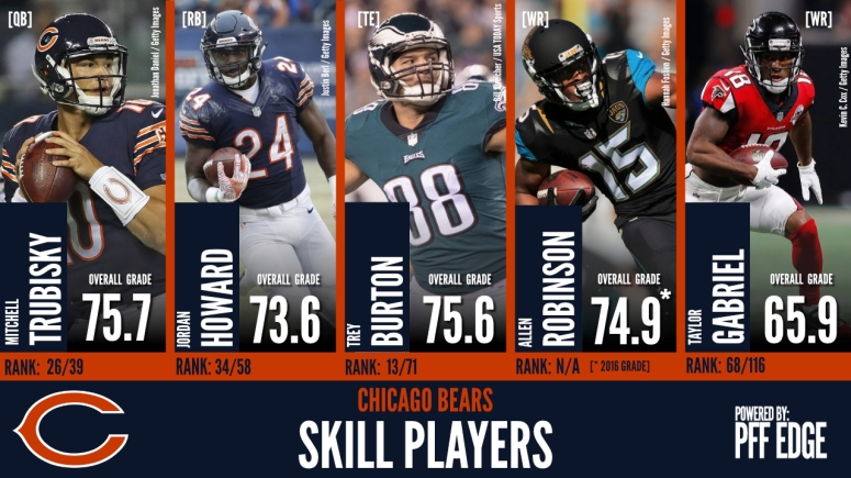 Bears-Skill-Players-2018